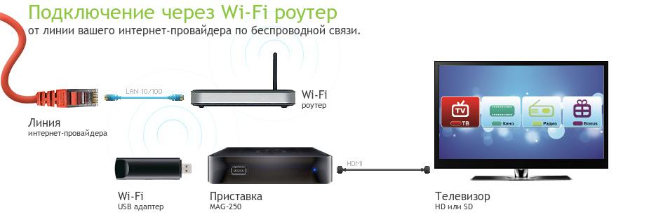телевизор смарт не ловит интернет